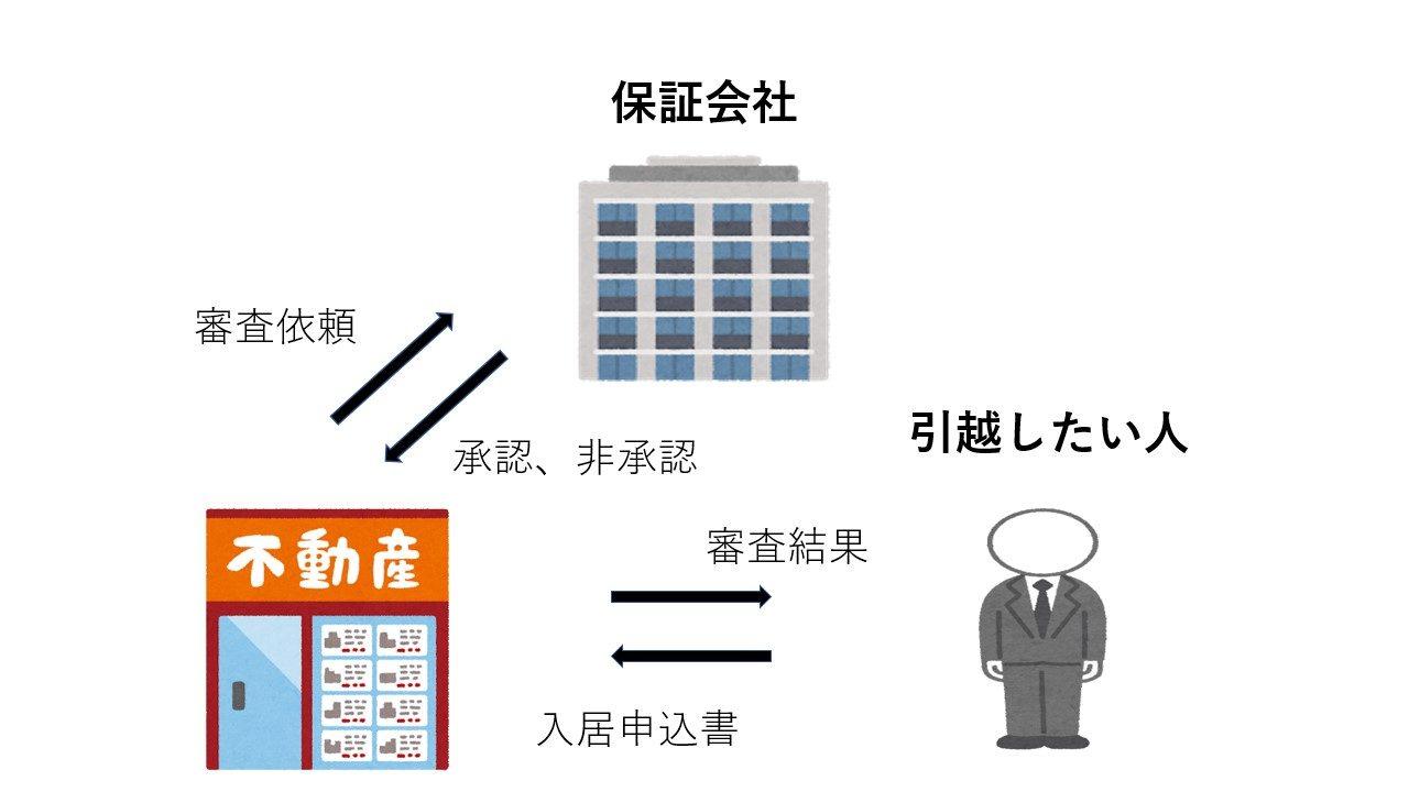 入居審査の図解