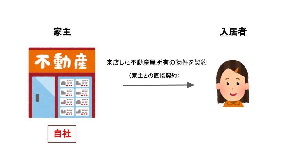 不動産屋の自己所有の物件を契約(家主と直接契約)